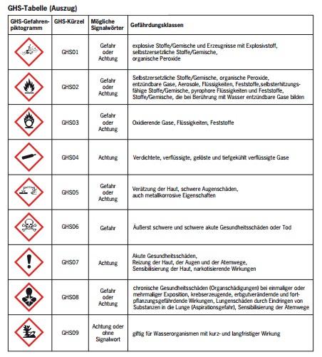 Arbeitssicherheit - Gefahrstoff