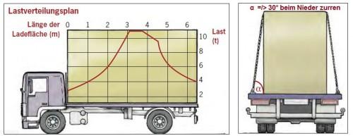 Arbeitssicherheit - Lastverteilungsplan
